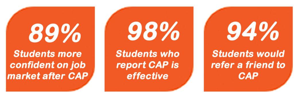 CAP Statistics