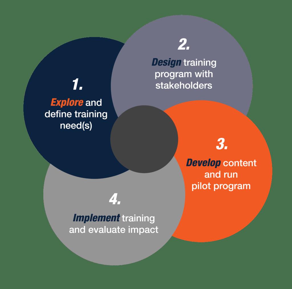 custom business training development process