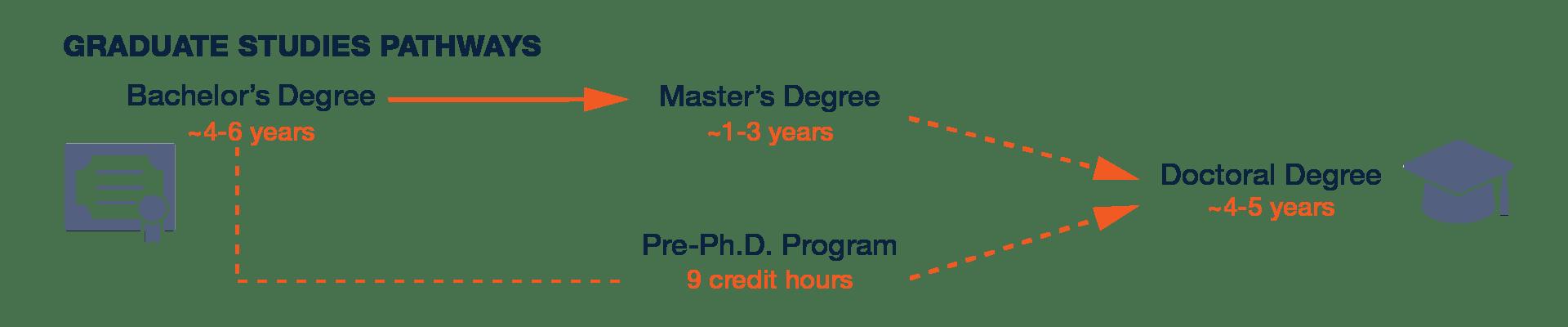 UTSA College of Business Graduate Degrees